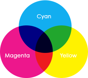 CMYK Colour Space